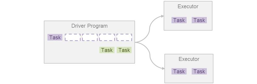 Driver Program : 첫째줄에 보라색 Task 1개와 보라색 점선상자 4개, 둘째줄에 연두색 Task 2개, Executor : 보라색 slot 2개 / Driver Program에서 2개의 Executor로 각각 화살표가 향함