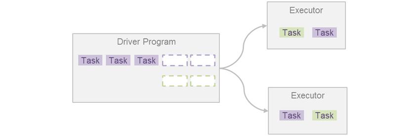 Driver Program : 첫째줄에 보라색 Task 3개와 보라색 점선 상자 2개, 둘째줄에 연두색 점선 상자 2개, Executor : 연두색 slot 1개와 보라색 slot 1개 / Driver Program에서 2개의 Executor로 각각 화살표가 향함