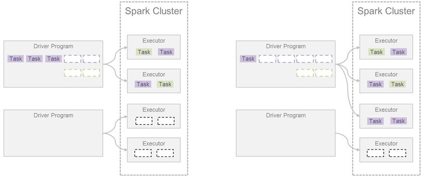 Static Resource Allocation 과 Dynamic Resource Allocation 비교 그림 / 왼쪽은 Static Resource Allocation, 2개의 Driver Program와 4개의 Executor가 있고 모든 Executor는 Spark Cluster에 속함, 첫번째 Driver Program의 첫줄에 보라색 task 3개와 보라색 점선 상자 2개와 연두색 점선상자 2개로 오른쪽에 2개의 executor에 각각 보라색 task와 연두색 task가 1개씩 들어있음, 두번째 Driver Program에는 아무것도 없고 오른쪽의 3,4번째 Executor에는 검정색 점선 상자가 2개씩 있음 / 오른쪽은 Dynamic Resource Allocation, 2개의 Driver Program와 4개의 Executor가 있고 모든 Executor는 Spark Cluster에 속함, 첫번째 Driver Program의 첫줄에 보라색 task 1개와 보라색 점선 상자 4개와 연두색 점선상자 2개로 오른쪽에 3개의 executor에서 첫번째 두번째 executor에는 각각 보라색 task와 연두색 task가 1개씩 들어있고 세번째 executor에는 보라색 task 2개가 들어있음, Driver Program에는 아무것도 없고 오른쪽의 4번째 Executor에는 검정색 점선 상자가 2개가 있음