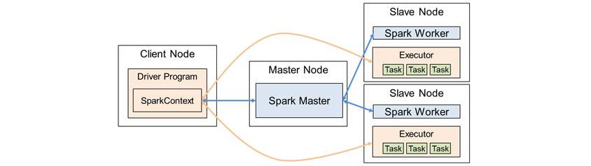 Client Node : Driver Program - SparkContext / Master Node : Spark Master / Slave Node : Spark Work 와 Executor - Task, Task, Task / SparkContex는 Spark Master와 Executor로 전달되고, Spark Master는 Spark Worker로 전달