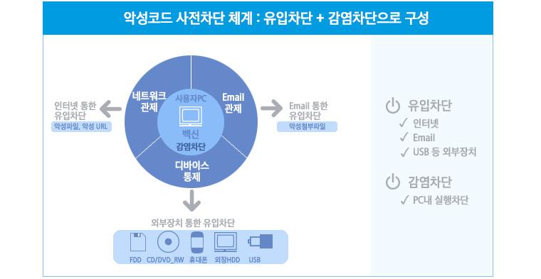 악성코드 사전차단 체계 : 인터넷, 이메일, USB를 통한 유입차단과 pc내 실행차단을 통한 감염차단
