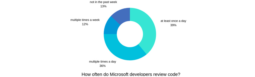 How often do Microsoft developers review code? at least once a day 39%, multiple times a day 36%, multiple times a week 12%, not in the past week 13%