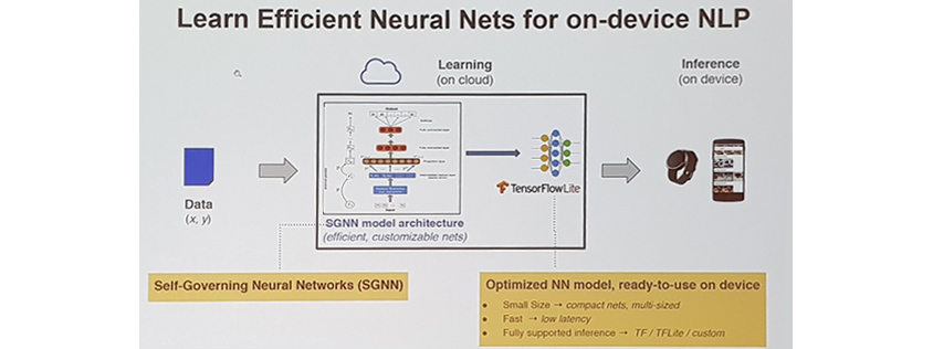 구글에서 개발한  SGNN (Self Governing Neural Network)이라고 불리는 인공신경망