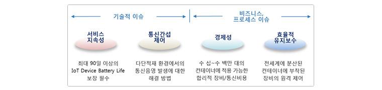 Smart Container 상용화 이슈사항 - 서비스 지속성, 통신간섭 제어, 경제성, 효율적 유지보수