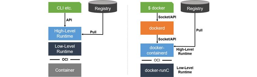 [그림 3] 고수준·저수준 컨테이너 런타임 관계와 도커 아키텍처
