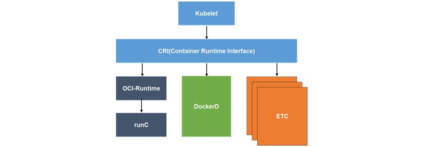 그림4는 Kubelet 동작의 흐름과 추상화 계층을 제공하는 CRI(Container Runtime Interface)의 구성도 I