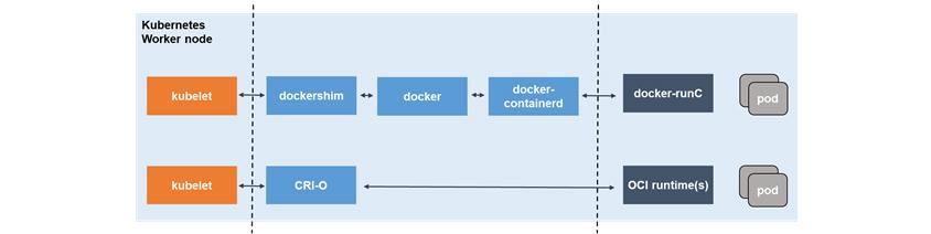 그림 5는 Kubernetes의 Worker node로  도커와 CRI-O 두 가지 방법