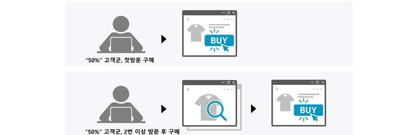 [그림 2] 구매 행동 흐름 예시