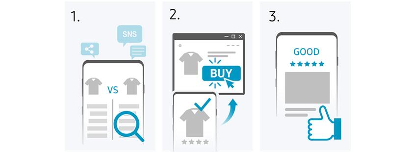 SNS 서치, Buy, Share
