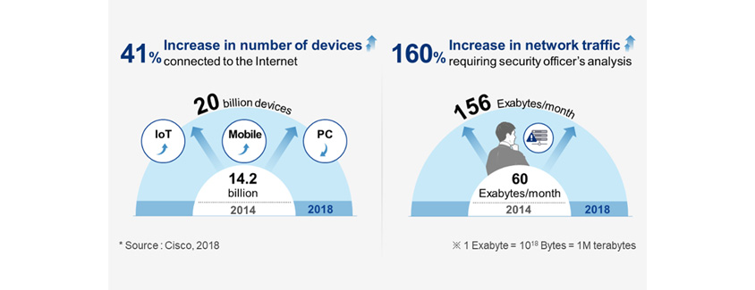41% increase in number of devices connected to the Internet from 14.2 billion devices in 2014 to 20 billion in 2018. 160% increase in network traffic requiring security officer's analysis from 60 exabytes per month in 2014 to 156 exabytes per month in 2018. (Source: Cisco, 2018)