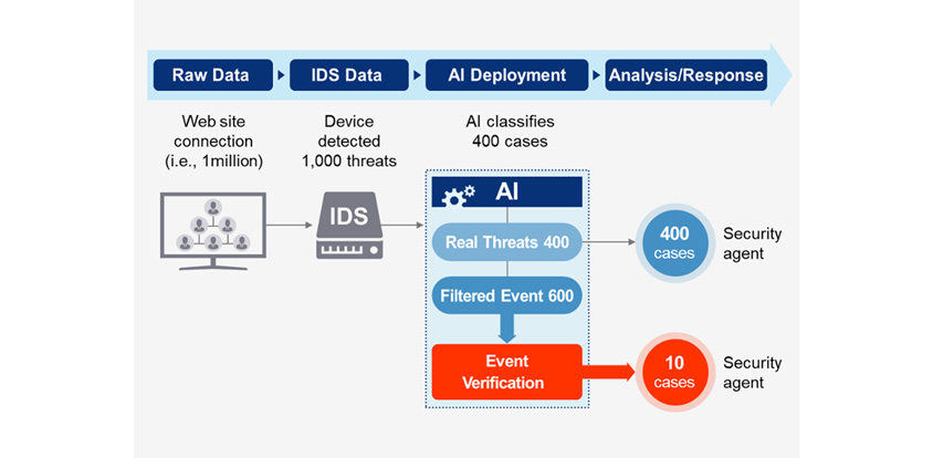 Raw Data 단계: 1백만 Web site connection, IDS Data 단계: Device detected 1,000 threats, AI Deployment 단계: AI classifies 400 cases, Analysis/Response 단계: Real threats 400 cases / Event verification 10 cases.