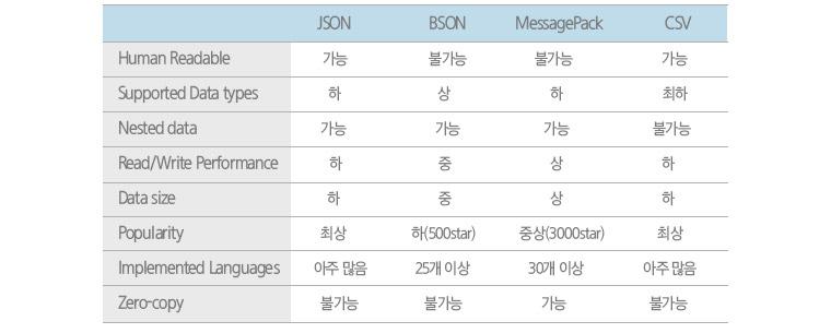 Schema-free 데이터 포맷 별 설명입니다. JSON, BSON, MessagePack, CSV에 대해 알아보겠습니다. JSON은 Human Readable = 가능, Supported Data types = 하,  Nested data = 가능,  Read/Write Performance = 하,  Data size = 하,  Popularity = 최상, Implemented Languages = 아주 많음, Zero-copy = 불가능.  BSON은 Human Readable = 불가능, Supported Data types = 상, Nested data = 가능,  Read/Write Performance = 중, Data size = 중,  Popularity = 하(500Star), Implemented Languages = 25개 이상, Zero-copy = 불가능. MessagePack은 Human Readable = 불가능, Supported Data types = 하,  Nested data = 가능, Read/Write Performance = 상, Data size = 상,  Popularity = 중상(3000star), Implemented Languages = 30개 이상, Zero-copy = 가능. CSV는 Human Readable = 가능, Supported Data types = 최하, Nested data = 불가능,  Read/Write Performance = 하, Data size = 하, Popularity = 최상, Implemented Languages = 아주 많음, Zero-copy = 불가능.