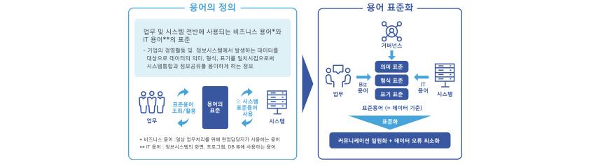 용어 표준화의 목적 / 용어의 정의 : 업무 및 시스템 전반에 사용되는 비즈니스 용어(일상 업무처리를 위해 현업담당자가 사용하는 용어)와 IT 용어(정보시스템의 화면, 프로그램, DB 등에 사용하는 용어)의 표준 - 기업의 경영활동 및 정보시스템에서 발생하는 데이터를 대상으로 데이터의 의미, 형식, 표기를 일치시킴으로써 시스템통합과 정보공유를 용이하게 하는 정보 / 용어 표준화 : Biz 용어, 거버넌스, IT용어에서 의미표준,형식표준, 표기표준을 통해 표준용어(=데이터 기준) 즉 표준화를 하여 커뮤니케이션 일원화와 데이터 오류 최소화를 함