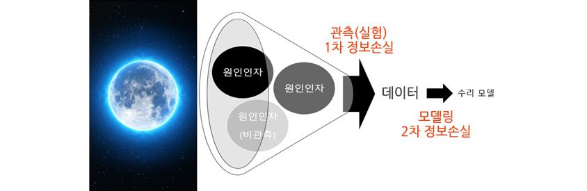관측(실험) 1차 정보소실,  모델링 1차 정보손실을 통해 많은 정보를 유실하는 수리 모델에 대한 모형입니다.