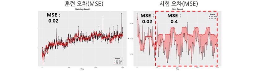 훈련오차(MSE 0.02 )와 시험 오차(MSE 0.4)증 훈련 오차(MSE)가 오차가  낮아 좋은 예측 모델이라고  판단할 수 있습니다.