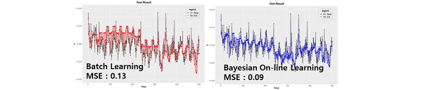 배치학습법 예측 모델 MSE 0.13  ,  베이지안 예측 모델MSE 0.09 일반 배치학습법 기반 예측 모델 대비 베이지안 기반 온라인 예측 모델이 개선된 효과를 보이는 것을 설명하는 그림