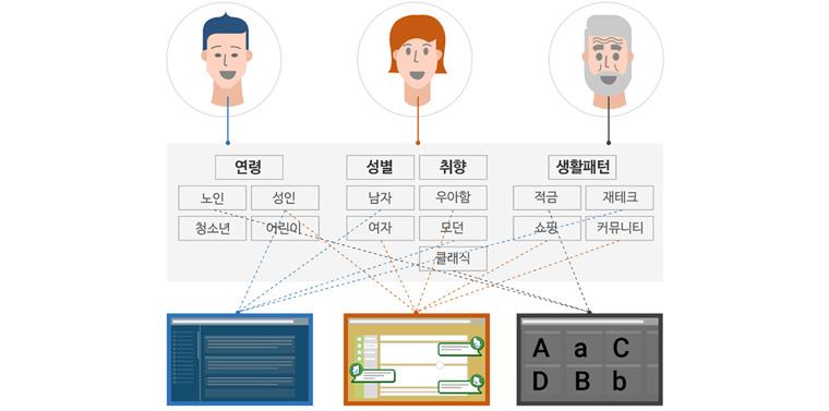 """디지털 금융 고객의 생각과 정보(연령대, 취향, 사용 패턴 등)를 분석하여, 최적화된 맞춤형 서비스를 알아서 즉각적으로 접하게 해주는 유연한 Flexible CX"""""""