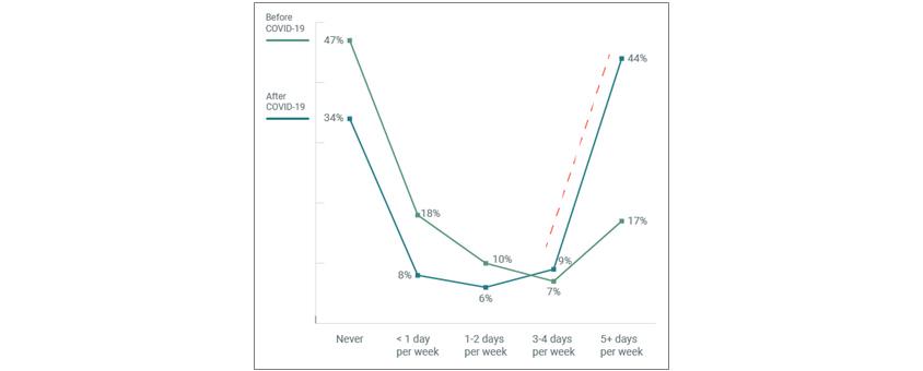 코로나 전후 원격근무 변화양상을 그래프선 두개로 설명하고있다. 3-4일/주 이후부터 코로나이후 원격근무가 44%로 더 앞서기 시작한다