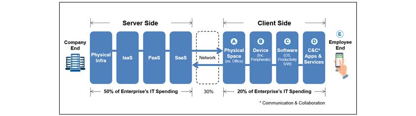 [그림 1] 정보시스템의 두 가지 영역