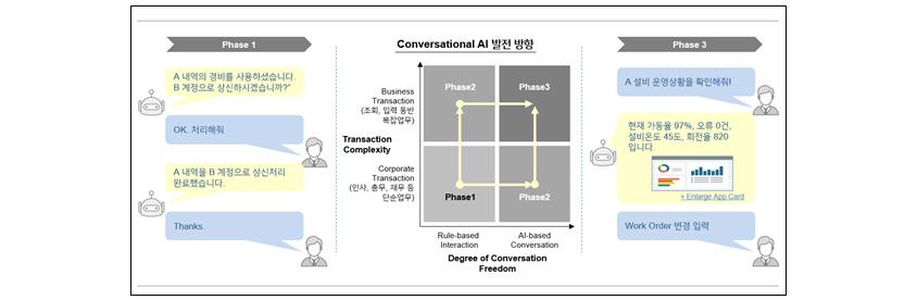 [그림 7] Conversational AI 발전 방향 (출처: 에스코어)