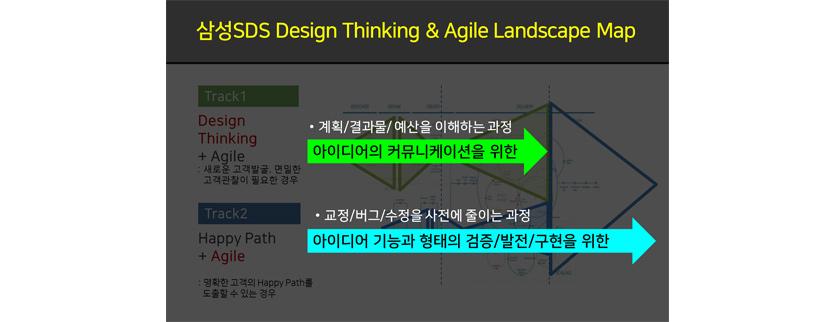 삼성SDS Design Thinking Agile Landscape Map