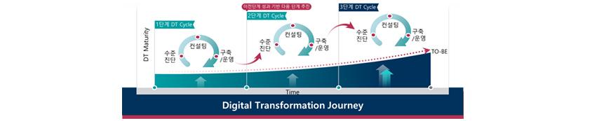 Digital Transformation Journey - DT Maturity: 1단계 DT Cycle, 수준진단-컨설팅-구축/운영, 이전단계 성과 기반 다음단계 추진, 2단계 DT Cycle, 수준진단-컨설팅-구축/운영, 3단계 DT Cycle, 수준진단-컨설팅-구축/운영