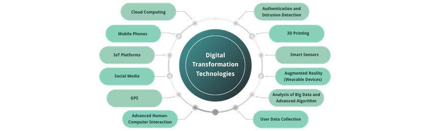Digital Transformation Technologies: Cloud Computing, Mobile Phones, IoT Platforms, Social Media 등