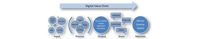 디지털 가치사슬 그림으로 가치사슬 상에 있는 모든 이해관계자가 순서대로 Input, Process, Output, Share, Maintain 의 방향을 보여준다