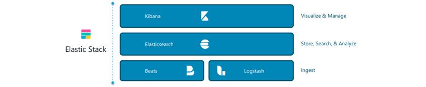 Elastic Stack: Kibana - Visualize & Manage / Elasticsearch - Store, Search & Analyze / Beats, Logstash - Ingest