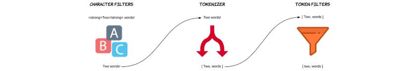 분석(Analysis) 프로세스로 Character filters, Tokenizer, Token filters로 구성되어 있으며 순차적으로 실행되어 진다.
