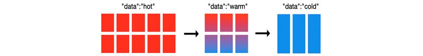 데이터 라이프 사이클에 따른 노드 내 데이터 배치의 그림으로 data를 hot, warm, cold로 표현