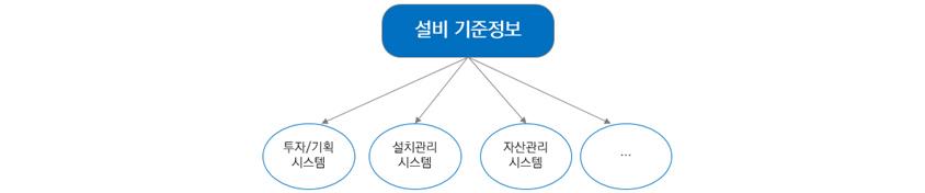 설비기준정보 - 투자/기획 시스템, 설치관리시스템, 자산관리시스템, 기타