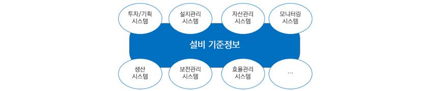 설비기준정보 - 투자/기획 시스템, 설치관리시스템, 자산관리시스템, 모니터링시스템, 생산시스템, 보존관리시스템, 효율관리시스템, 기타
