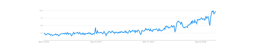 """ESG"" 키워드 트렌드 추이 (출처: Google Trends, 2016-2021)"