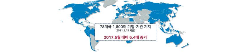78개국 1,800여 기업·기관 지지(2021.3.15 기준), 2017.6월 대비 6.4배 증가