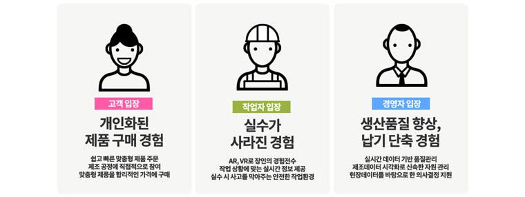 스마트 팩토리가 가져올 변화 - 고객 입장:개인화된 제품 구매 경험, 작업자 입장: 실수가 사라진 경험, 경영자 입장:생산품질 향상,납기 단축 경험