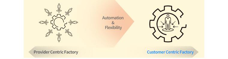 Automation & Flexibility 로 인한 Provider Cenric Factory에서 Customer Centric Factory로의 변화