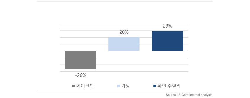 메이크업:-26%,가방:20%,파인주얼리:29% - Source : S-Core Internal analysis