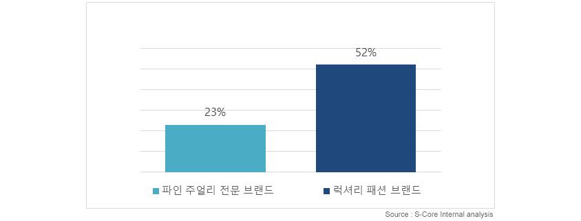 파인주얼리전문브랜드:23%,럭셔리패션브랜드:52% : S-Core Internal analysis