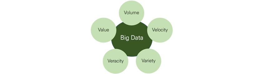 Big Data - Volume, Velocity, Variety, Veracity, Value