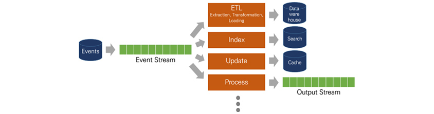 Events, Event Stream, ETL(Extraction, Transformation, Loading), Datawarehouse, Index, Search, Update, Cache, Process, Output Stream