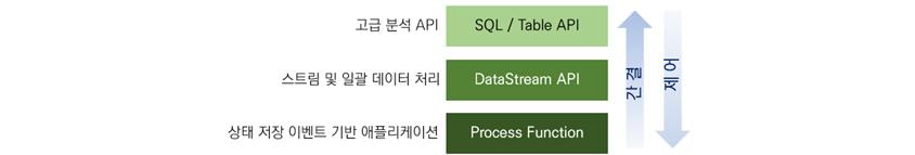 SQL/Table API 고급 분석 API, DataStream API 스트림 및 일괄 데이터 처리, Process Function 상태 저장 이벤트 기반 애플리케이션, 간결, 제어