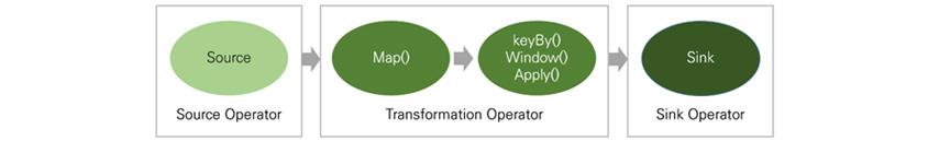 Source Operator - Source, Transformation Operator - Map(), keyBy(), Window(), Apply(), Sink Operator - Sink