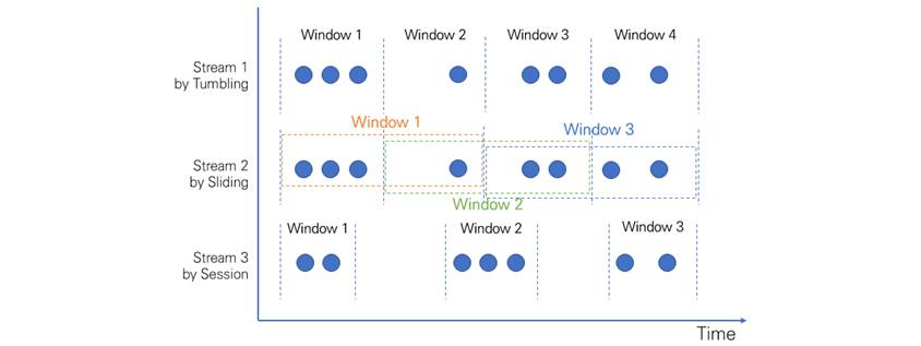 Stream 1 by Tumbling - Window 1, Window 2, Window 3, window 4, Stream 2 by Sliding - Window 1, Window 2, Window 3, Stream 3 by Session - Windows 1, Window 2, Window 4
