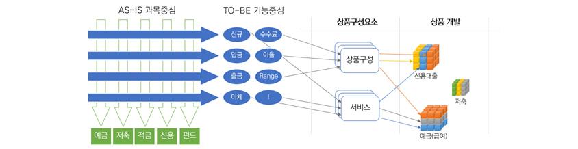 AS-IS 과목중심에서 TO-BE 기능중심, 상품구성요소, 상품개발