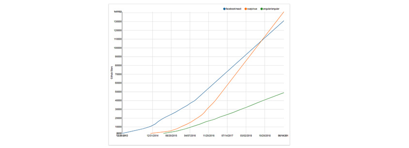 Angular, React, Vue.js의 GitHub 저장소 스타 수 추이(2014~2018년):Angular, React, Vue.js의 GitHub 저장소 스타 수 추이(2014~2018년) / Angular : 2014년 10000명, 2015년도 20000명, 2016년도 40000명, 2017년도 60000명, 2018년도 80000명 / React : 2014년 10000명, 2015년도 20000명, 2016년도 30000명, 2017년도 40000명, 2018년도 50000명 /Vue.js : 2014년 10000명,2015년 30000명, 2016년 60000명,2017년 :100000명,2018년 120000명, 생략