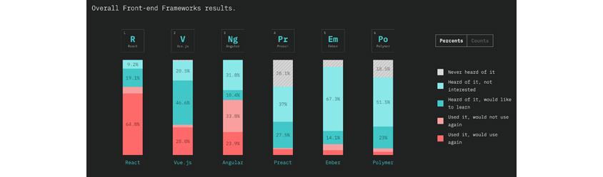 과거~현재에 사용 중인 웹 프레임워크에 대한 Status of JavaScript의 개발자 설문조사 결과(2018년):React : I've HEARD of it, and WOULD like to learn it 19.8%, I've HEARD of it, and am NOT interested 9.2%, I've USED it before, and would NOT use it again and would use it again 64.8%,I've USED it before, and WOULD use it again 71.7% ,Vue.js : I've HEARD of it, and WOULD like to learn it 46.6%, I've HEARD of it, and am NOT interested 20.5%, I've USED it before, and would NOT use it again , and would use it again 64.8%,I've USED it before, and WOULD use it again 28.8%.NG : I've HEARD of it, and WOULD like to learn it 10.4%, I've HEARD of it, and am NOT interested 31.8%, I've USED it before, and would NOT use it again 8.6%, and would use it again,I've USED it before, and WOULD use it again 23.9% ,Pr : I've HEARD of it, and WOULD like to learn it 27.5%, I've HEARD of it, and am NOT interested 37%, I've USED it before, and would NOT use it again 8.6%, and would use it again,I've USED it before, and WOULD use it again,Never heard of it 28.1%, Em :  I've HEARD of it, and WOULD like to learn it 14.1%, I've HEARD of it, and am NOT interested 67.3%, I've USED it before, and would NOT use it again, and would use it again,I've USED it before, and WOULD use it again,Never heard of it, Po : I've HEARD of it, and WOULD like to learn it 23%, I've HEARD of it, and am NOT interested 51.5%, I've USED it before, and would NOT use it again, and would use it again,I've USED it before, and WOULD use it again,Never heard of it 18.5%,
