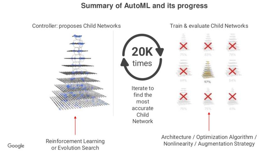 summary of AutoML and its progress