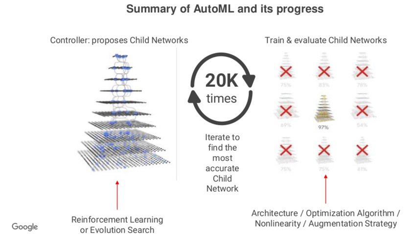 summary of AutoML and its progress