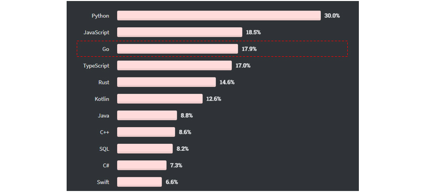 Stack Overflow의 2020년 개발자 서베이 결과에 따르면,  Python 30%, javascript 18.5%에 이어  Go언어는  17.9%는 배우고 싶은 프로그래밍 언어에서 3위를 차지했습니다.  TypeScript 는 17.0%, Rust는 14.6%, Kotlin은 12.6%, JAVA는 8.8%, C++는 8.6%, SQL은 8.2%, C#은 7.3%k swift는 6.6%